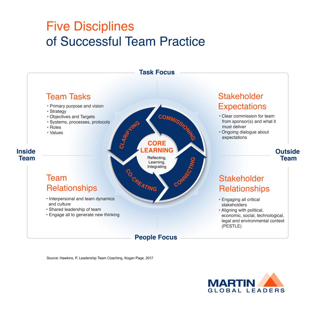 Five Disciplines of Successful Team Practice