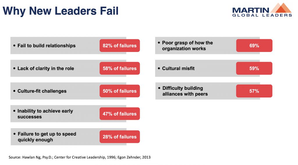 Why New Leaders Fail